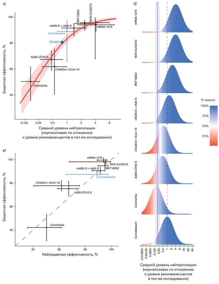 а) Взаимосвязь между уровнем нейтрализации изащитой отинфекции SARS-CoV-2. Показаны средний уровень нейтрализации порезультатам исследований І–ІІ фаз, атакже защитная эффективность— исследований ІІІ фазы 7 вакцин + всеропозитивной когорте реконвалесцентов; 95% ДИ обозначены как вертикальные игоризонтальные отрезки. Красная сплошная линия указывает наилучшее соответствие модели, акрасная заливка— на95% прогнозный интервал. Средний уровень нейтрализации изащитная эффективность вакцины Covaxin обозначены зеленым кружком (данные этого исследования были доступны только после завершения моделирования); б) схематическое изображение подхода копределению защитного уровня нейтрализации. Распределение титра нейтрализации