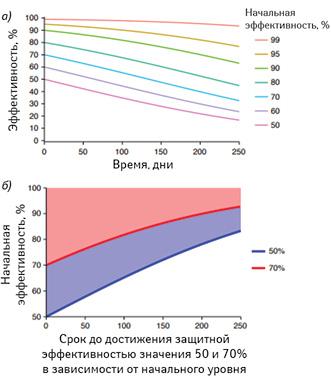 Влияние уменьшения титра нейтрализации назащиту: а) прогноз темпов уменьшения защитной эффективности вакцин взависимости отих эффективности висходный момент; б) моделирование длительности периода уменьшения защитной эффективности до70% (красная линия) или50% (синяя линия) взависимости отразличного уровня начальной эффективности. Например, приначальной защитной эффективности 90% значение 70% будет достигнуто через 201день, а50%— позднее 250-го дня