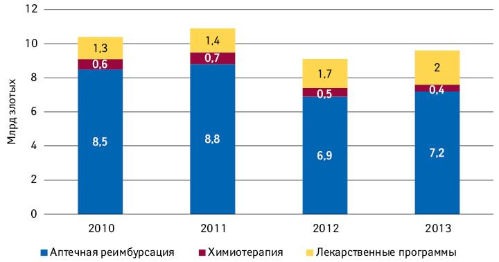 Расходы государственного плательщика нареимбурсацию в2012–2013гг. посравнению спонесенными в2011г. (их уровень также соответствовал размеру запланированного бюджета NFZ налекарства на2012–2014гг.), без учета суммы, возвращенной вNFZ производителями врамках RSS (124,2млн и188,7млн злотых в2012и2013г. соответственно) (INFARMA, 2014)