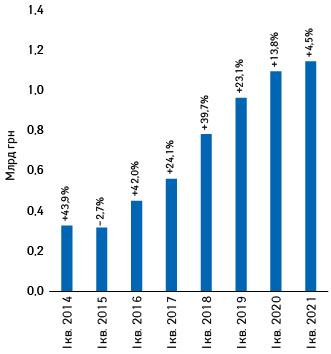 Динаміка обсягів інвестицій фармкомпаній урекламу нателебаченні внаціональній валюті запідсумками І кв. 2014–2021рр. із зазначенням темпів приросту/спаду порівняно заналогічним періодом попереднього року (реальні витрати безурахування податків)*
