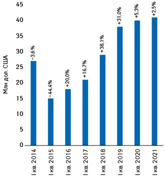 Динаміка обсягів інвестицій фармкомпаній урекламу нателебаченні удоларовому вираженні запідсумками І кв. 2014–2020рр. із зазначенням темпів приросту/спаду порівняно заналогічним періодом попереднього року (реальні витрати без урахування податків)*