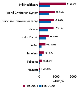 Рейтинг рекламодавців запоказником wTRP-розміщень реклами фармацевтичних товарів нарадіо запідсумками I кв. 2021р. із зазначенням темпів приросту порівняно заналогічним періодом попереднього року****