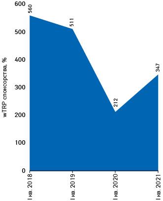 Динаміка wTRP спонсорських розміщень фармацевтичних товарів нарадіо запідсумками I кв.2018–2021рр.