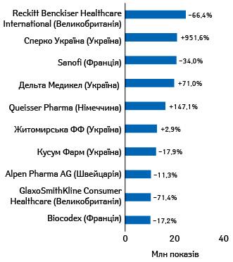 Топ-10маркетуючих організацій закількістю показів реклами товарів «аптечного кошика» вінтернеті (уграфічних оголошеннях і відео) запідсумками І кв. 2021р. із зазначенням темпів приросту/спаду порівняно зпопереднім роком