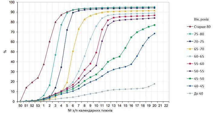 Потижнева динаміка охоплення першою дозою вакцини від COVID-19різних вікових груп уВеликобританії (