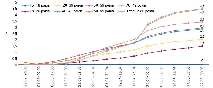Потижнева динаміка охоплення вакцинацією від COVID-19різних вікових груп вУкраїні (