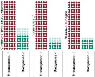 Зменшення кількості випадків захворювання наCOVID-19із симптомами, госпіталізацій та летальних випадків після 1-ї дози вакцини (довірчі межі— світлішим відтінком) («Pfizer»/«BioNTech» та Оксфордський університет/«AstraZeneca») (