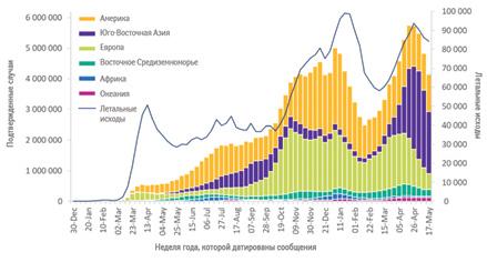 Количество случаев COVID-19, еженедельно регистрируемых вразличных регионах ВОЗ, атакже летальных вмире посостоянию на23мая 2021г.