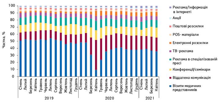Структура промоційної активності врозрізі видів промоції лікарських засобів заперіод зсічня 2019доквітня 2021р.