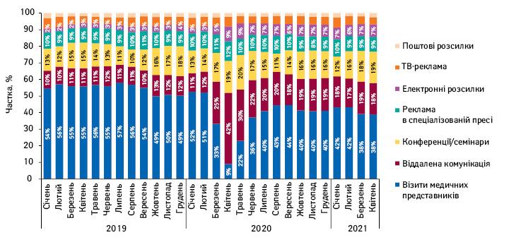 Питома вага кількості згадувань лікарів прорізні види промоції лікарських засобів запідсумками січня2019— квітня 2021р.