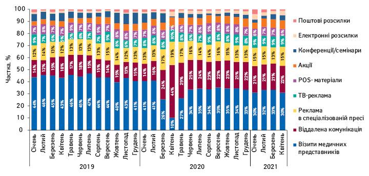 Питома вага кількості згадувань фармацевтів прорізні види промоції лікарських засобів запідсумками січня 2019— квітня 2021р.