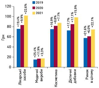 Динаміка середньозваженої вартості 1упаковки різних категорій товарів «аптечного кошика» запідсумками травня 2019–2021рр. із зазначенням темпів приросту порівняно заналогічним періодом попереднього року
