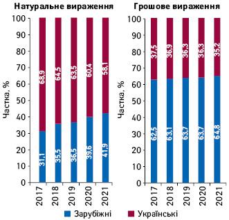Структура аптечного продажу товарів «аптечного кошика» українського і зарубіжного виробництва (замісцем виробництва) вгрошовому і натуральному вираженні запідсумками травня 2017–2021рр.