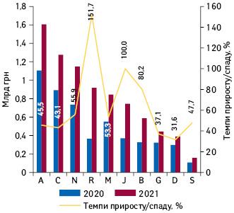 Динаміка аптечного продажу лікарських засобів урозрізі топ-10груп АТС-класифікації 1-го рівня вгрошовому вираженні запідсумками травня 2020–2021рр. із зазначенням темпів приросту їх реалізації порівняно заналогічним періодом попереднього року