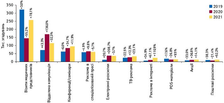 Кількість згадувань фахівців охорони здоров'я прорізні види промоції*** товарів «аптечного кошика» запідсумками травня 2019–2021рр. із зазначенням темпів приросту/спаду порівняно заналогічним періодом попереднього року