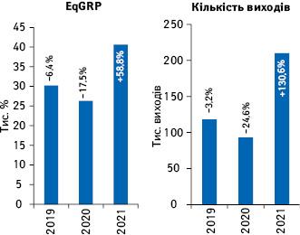Динаміка кількості виходів рекламних роликів товарів «аптечного кошика» і рівня контакту заудиторією EqGRP запідсумками травня 2019–2021рр. із зазначенням темпів приросту/спаду порівняно заналогічним періодом попереднього року