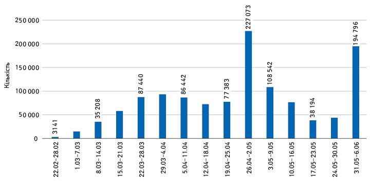 Кількість доз, що вводили протягом тижня вперіод з22лютого до6червня 2021р. вУкраїні (