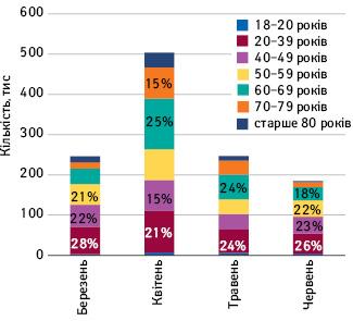 Віковий розподіл вакцинованих осіб помісяцях (vaccination.covid19.gov.ua, станом на7червня) (vaccination.covid19.gov.ua)