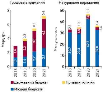 Структура госпітальних поставок лікарських засобів угрошовому та натуральному вираженні запідсумками 4міс 2017–2021рр. урозрізі джерел фінансування
