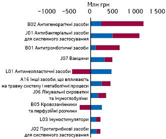 Обсяги госпітальних поставок лікарських засобів угрошовому вираженні запідсумками 4міс 2021р. врозрізі груп АТС-класифікації 2-го рівня із зазначенням обсягів збільшення/зменшення порівняно з аналогічним періодом 2020р.