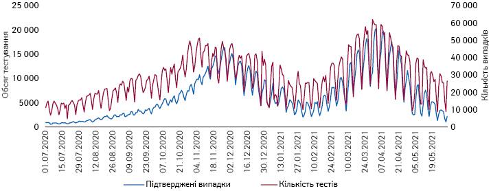 Співвідношення обсягів тестування та підтверджених випадків вУкраїні (01.07.2020 р. — 19.05.2021 р.)