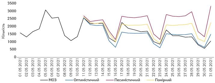 Прогнозні сценарії наперіод 11–31 травня 2021 р. щодо кількості госпіталізованих за добу з COVID-19 вУкраїні та фактичні дані МОЗ