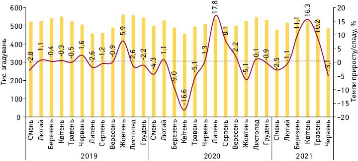 Помісячна динаміка кількості згадувань фахівців охорони здоров'я прорізні види промоції лікарських засобів зсічня 2019дочервня 2021р. іззазначенням темпів приросту/спаду порівняно заналогічним періодом попереднього року