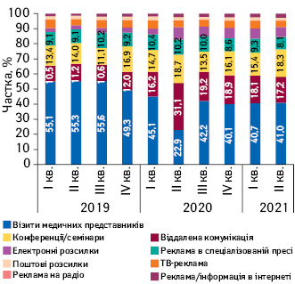 Питома вага кількості згадувань лікарів прорізні види промоції лікарських засобів зI кв.2019 доII кв.2021р.