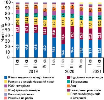 Питома вага кількості згадувань фармацевтів прорізні види промоції лікарських засобів зI кв.2019 доII кв. 2021р.