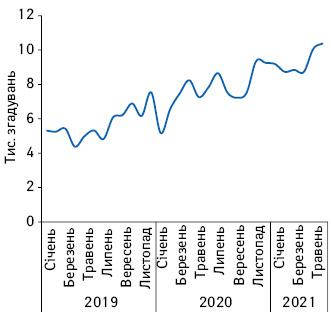 Щомісячна динаміка згадувань лікарів пропромоцію лікарських засобів вінтернеті зсічня2019дочервня 2021р.