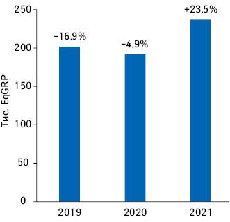 Динаміка показника EqGRP запідсумками Iпівріччя 2019–2021рр. із зазначенням темпів спаду порівняно заналогічним періодом попереднього року