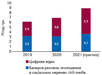 Оцінка Всеукраїнської рекламної коаліції ринку реклами вцифрових медіа вУкраїні за підсумками 2019–2020 рр. та прогноз на2021 р.