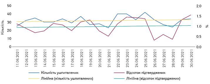 Тенденції кількості ушпиталень та відсотка підтверджених випадків