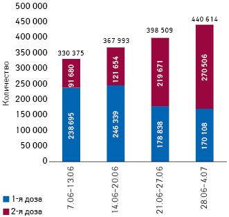 Количество первых ивторых доз вакцины, вводимых еженедельно вУкраине впериод с7июня по4июля 2021г. (