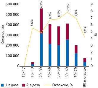 Охват вакцинацией (%, первой дозой), атакже количество введенных доз, приходящиеся наразличные возрастные группы вУкраине запериод по5июля 2021г. (