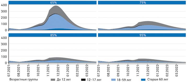 Прогноз 7-дневной заболеваемости COVID-19на100тыс. населения (сиюля 2021г. поапрель 2022г.) повозрастным группам, взависимости отдостигнутого охвата вакцинацией вгруппе 12–59-летних причастоте контактов 11,4начеловека вдень (допандемический уровень— 15,5контактов)