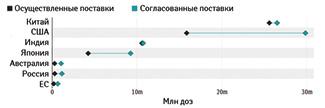Обещанные ивыполненные объемы благотворительных поставок (данные AIRFINITY включают только двусторонние сделки, исключая пожертвования всхему Covax)