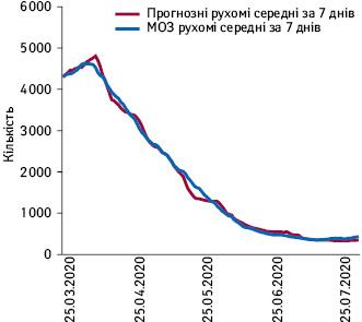 Рухомі середні щоденні дані про госпіталізацію запрогнозом та даними МОЗ (19.03.2021–31.07.2021 р.).