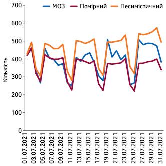 Прогноз госпіталізацій із COVID-19вУкраїні налипень та дані МОЗ