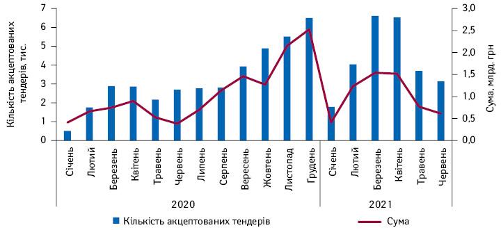 Кількість тендерів лікарських засобів, акцептованих протягом січня 2020— червня 2021р. із зазначенням суми закупівель