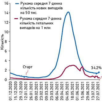 Рухома середня 7-денна кількість нових та летальних випадків COVID-19вІндії (грудень–липень 2021р.)