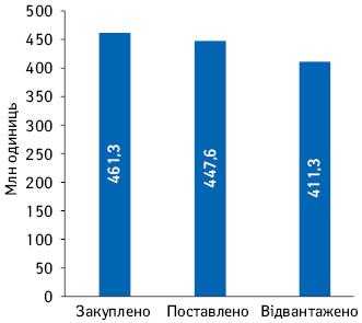 Статус поставок лікарських засобів, закуплених ДП«Медичні закупівлі України» закошти 2020р., заданими системи бізнес-аналітики