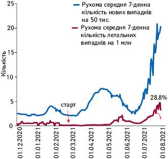 Рухома середня 7-денна кількість нових та летальних випадків COVID-19із зазначенням популяційного охоплення вакцинацією уКазахстані (грудень–липень 2021р.)
