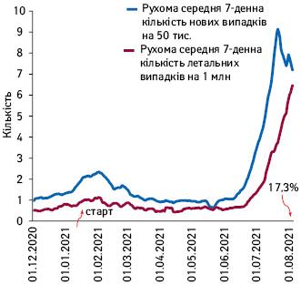 Рухома середня 7-денна кількість нових та летальних випадків COVID-19із зазначенням популяційного охоплення вакцинацією вІндонезії (грудень–липень 2021р.)