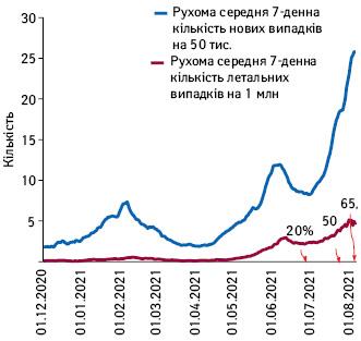 Рухома середня 7-денна кількість нових та летальних випадків COVID-19із зазначенням популяційного охоплення вакцинацією вМалайзії (грудень–липень 2021р.)