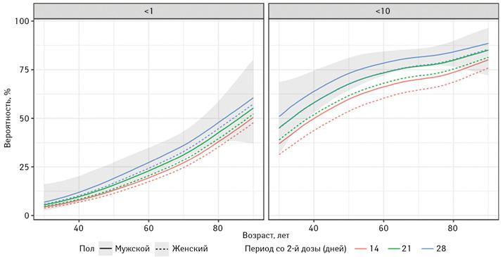 Вероятность титра антител ниже порогового значения (%) порезультатам моделирования