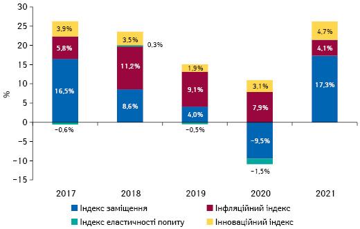Індикатори зміни обсягів аптечного продажу товарів «аптечного кошика» вгрошовому вираженні за підсумками липня 2017–2021 рр. порівняно з аналогічним періодом попереднього року