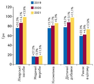 Динаміка середньозваженої вартості 1 упаковки різних категорій товарів «аптечного кошика» за підсумками липня 2019–2021 рр. із зазначенням темпів приросту/спаду порівняно з аналогічним періодом попереднього року