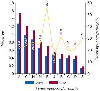 Динаміка аптечного продажу лікарських засобів у розрізі топ-10 груп АТС-класифікації 1-го рівня вгрошовому вираженні за підсумками липня 2020–2021 рр. із зазначенням темпів приросту/спаду їх реалізації порівняно з аналогічним періодом попереднього року