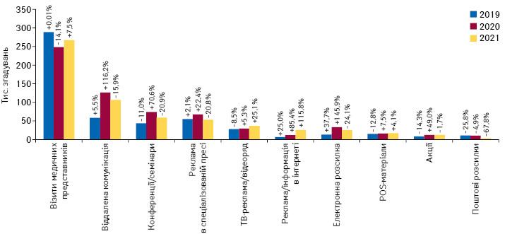 Кількість згадувань фахівців охорони здоров'я про різні види промоції товарів «аптечного кошика» за підсумками липня 2019–2021 рр. із зазначенням темпів приросту/спаду порівняно з аналогічним періодом попереднього року